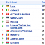 Google Prediction: Will Lena Edge out Jedward to Win Eurovision 2011? (Update #1)