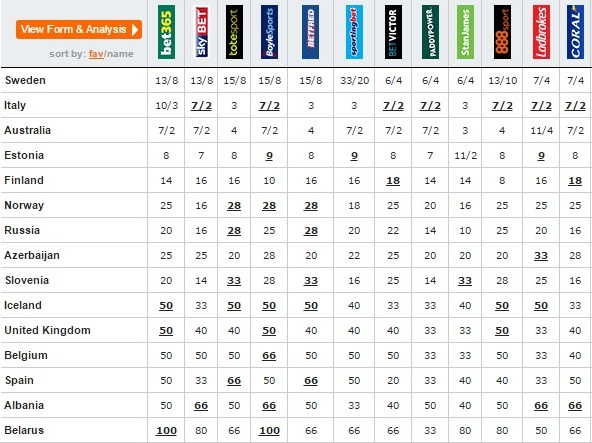 eurovision odds 8th may top 15