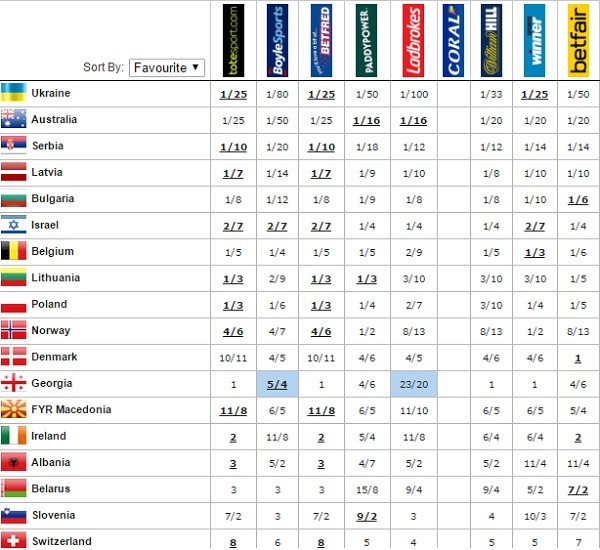 eurovision 2016 semi final 2 odds qualify 6th may