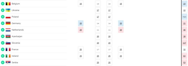 Eurovision betting odds betfair forum do filipinos bet on usa march madness